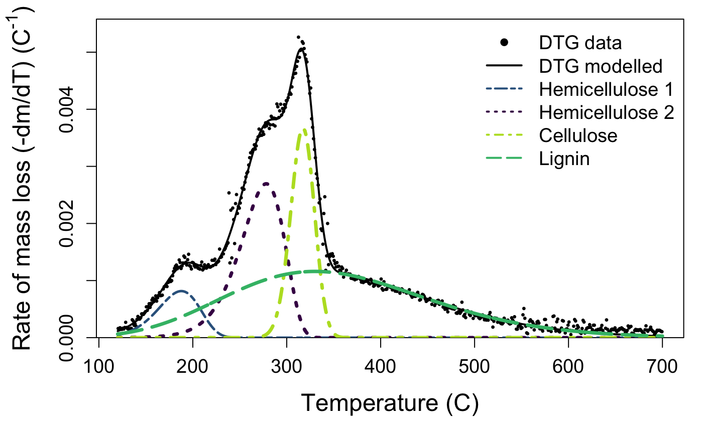 Carbon component estimation with TGA and mixture modelling